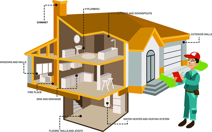 Some of the Locations that a Home Inspector should look