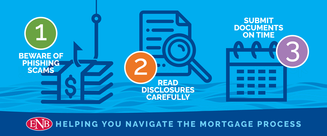 Infographic depicting the mortgage process steps outlined in the content below